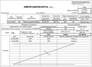 Образец заполнения лимитно заборной карты м 8. Лимитно-заборная карта: особенности оформления
