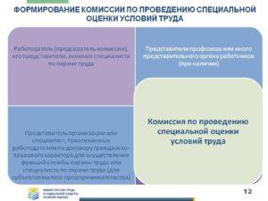 Состав и порядок деятельности комиссии по соут. Комиссия по специальной оценке условий труда