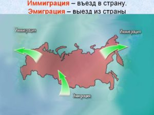 Разница между эмигрантом и иммигрантом. Эмиграция и иммиграция – что значат эти понятия в России
