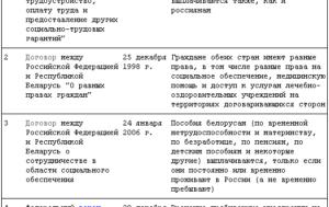 Оформление на работу граждан белоруссии. Работники из Белоруссии, Казахстана и Армении: как заключать с ними трудовые договоры, какие документы требовать и какие органы уведомлять