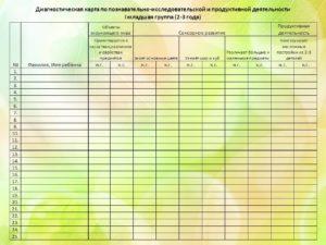 Диагностическая карта в доу по фгос. Диагностические карты в доу по фгос: примеры и особенности