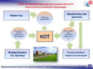 Проект договор комплексного развития территории. Комплексное развитие и освоение территорий: новые возможности для инвесторов