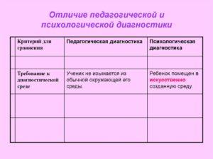 Критерии для педагогической диагностики. Педагогическая диагностика. Критерии и показатели социально-педагогического диагностического исследования