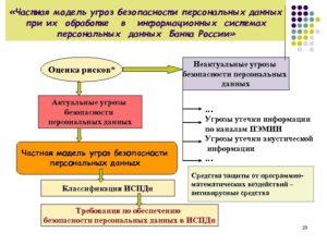 Образец частной модели угроз для образовательного учреждения. Частная модель угроз безопасности информации конфиденциального характера для банка