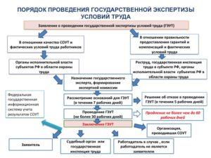 Осуществление государственной экспертизы условий труда, ее цели и особенности проведения