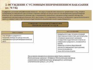 Назначение дополнительных видов наказаний при условном осуждении.  Условное осуждение и основание для его применения