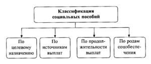 Классификация социальных пособий
