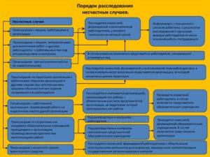 Классификация аварий и несчастных случаев в котельной. Классификация несчастных случаев и порядок их расследования