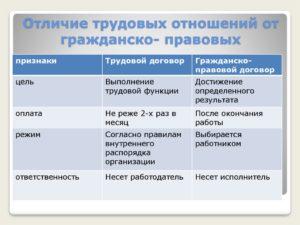 Отличие гражданско правовых отношений от трудового. Отличия трудовых правоотношений от гражданско-правовых