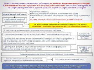Соответствие образования занимаемой должности закон