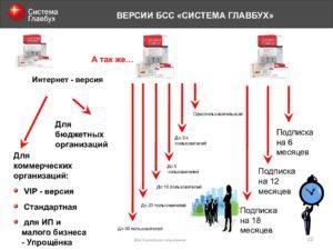 Главбух вип версия для коммерческих организаций вход. Краткая характеристика системы главбух