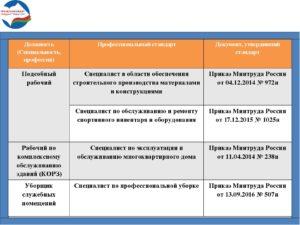 Профстандарт подсобный рабочий в образовательном учреждении. Профстандарты по профессиям и их применение