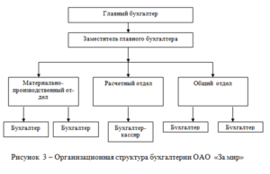 Структура отдела бухгалтерии в организации. Бухгалтерия
