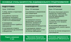 Банкротство кфх по заявлению кредитора. Порядок ведения банкротства фермерства