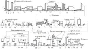 Описание технологического оборудования используемого для производства халвы. Как делают халву на кондитерской фабрике? Сырье для производства халвы