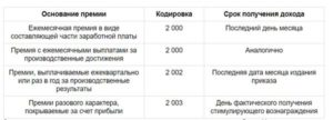 Премия в бюджетном учреждении код 2 ндфл
