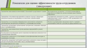 Критерии оценки работы специалиста по кадрам. Проверка и оценка бухгалтера с помощью сторонних специалистов. Оптимальный подход стимулирования