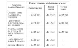 Предельный возраст военнообязанных. До какого возраста мужчина считается военнообязанным в России? Капитаны и майоры