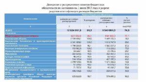 Неисполненные назначения по лимитам бюджетных обязательств. Механизм распределения бюджетных обязательств