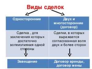 Что такое односторонняя сделка на примере? Односторонние сделки.