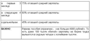 Условия постановки на биржу труда при сокращении. Выплаты по сокращению на бирже труда