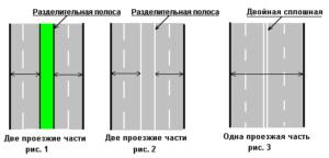 Чем отличается двойная сплошная от разделительной полосы. Разделительная полоса