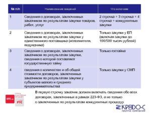 Образец проекта договора 223 фз. Договоры