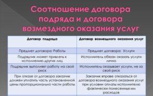 Договор оказания услуг и подряда различия. Подряд или услуги: как выбрать вид договора и что в нем следует прописать
