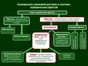 Гражданско-правовая специализация. Юриспруденция