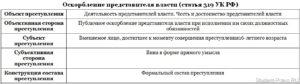 Ук рф ст 306 комментарии. Кто подвергается наказанию