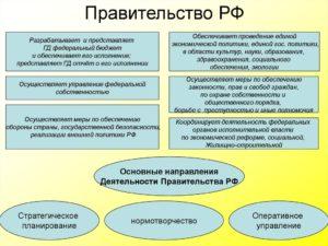 Управление федеральной собственностью осуществляет правительство рф. Кто осуществляет управление федеральной собственностью Осуществление управления федеральной государственной собственностью