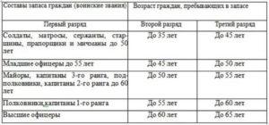 Военнообязанные медики до какого возраста. До какого возраста военнообязанный в россии находится в запасе