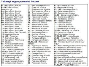 Инн 77 какой регион. Автомобильные коды регионов россии на номерах