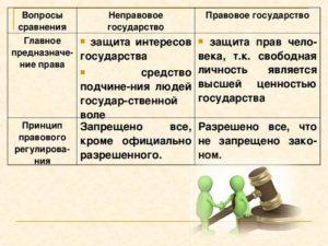 Что значит правовое государство. Разница между правовым и неправовым государством