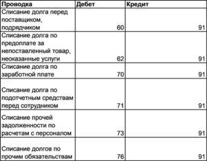 Списание кредитового остатка по счету 71 проводки. Деньги под отчет: выявляем задолженность