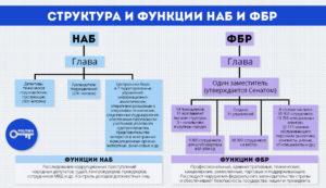 Что значит фбр. FBI (ФБР): расшифровка аббревиатуры и сфера интересов