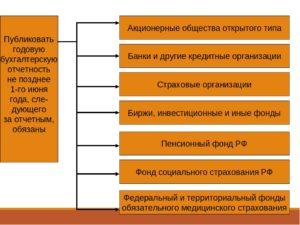 Публикация годовой бухгалтерской отчетности производится. Кто публикует бухгалтерскую отчетность