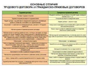 Отличие трудового коллективного договора от генерального соглашения. Трудовые договоры