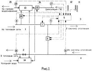 Программа прогрева и пуска теплового пункта образец. Пуск водяных тепловых сетей