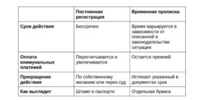 Какая разница между временной и постоянной пропиской. Постоянная и временная регистрация – в чем отличие? Сильные и слабые стороны двух видов прописки