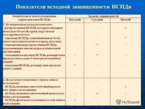 Определение исходного уровня защищенности испдн. Кратко о выборе сертифицированных сзи от нсд