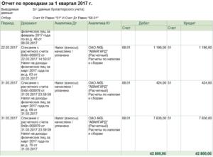 Проводка доначисления подоходного налога в бюджет. Удержан ндфл из заработной платы - проводка