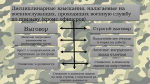 Строгий выговор в армии. Порядок применения поощрений и взысканий к военнослужащим