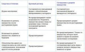 Чем отличается договор от соглашения. Соглашение и договор - в чем разница между ними при оформлении? Особенности заключения соглашений