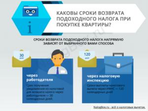 Сроки рассмотрения 3 ндфл в электронном виде. Предельные сроки рассмотрения и получения налогового вычета