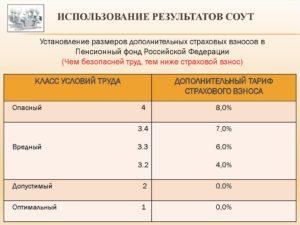 Срок составления отчета по соут. Результаты специальной оценки условий труда