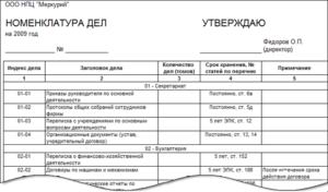 Примерная номенклатура дел финансового (финансово-бюджетного) управления (отдела) в муниципальном образовании. Типовая номенклатура дел Номенклатура дел в отделе госзакупок