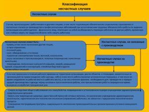 Классификация несчастных случаев на предприятии. Классификация несчастных случаев и порядок их расследования