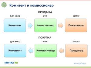 Комиссионеры. Что такое комитент, принципал? Комитент и принципал - это одно и то же? Комитент (принципал) - кто это