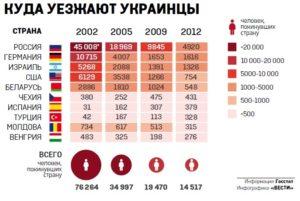 В каких регионах России можно хорошо заработать? Или куда поехать на заработки? Способы эмиграции из России: как без денег уехать навсегда.